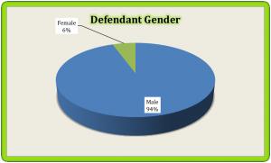 Def. Gender