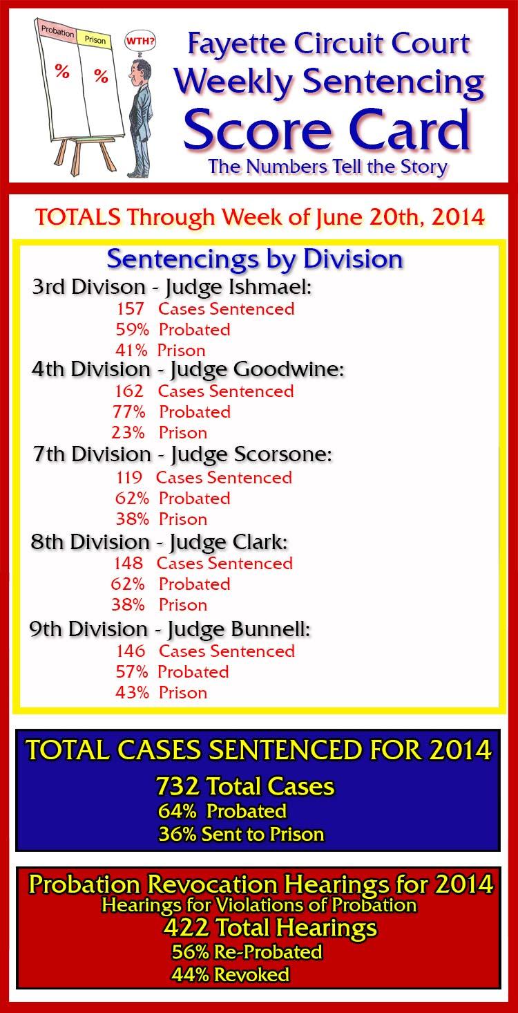 Sentencing-Score-Card