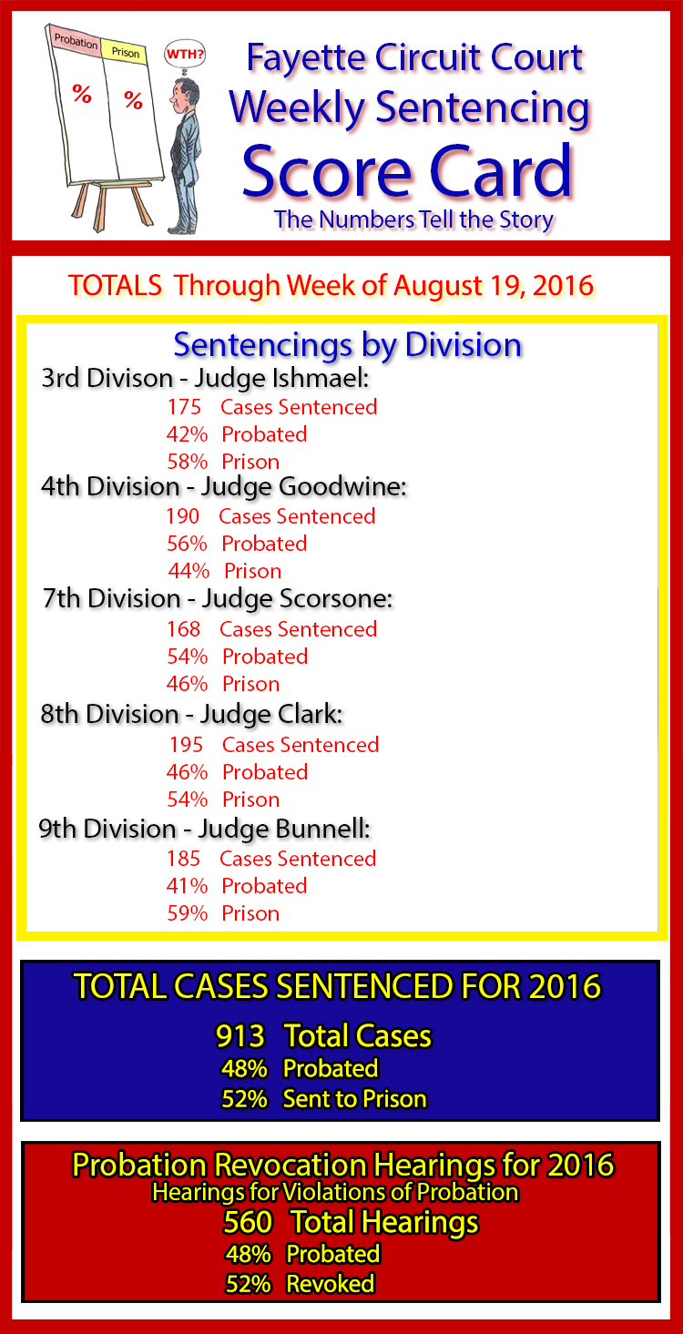 Sentencing Score Card